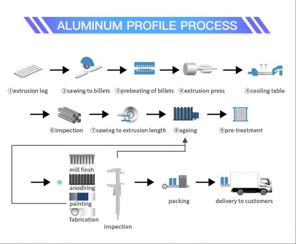 Aluminum Profile Process